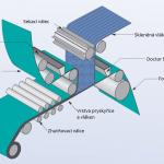 Schéma výroby SMC
