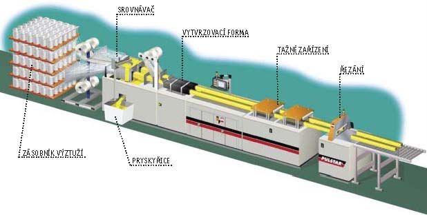 Výrobní pultrúzní linka
